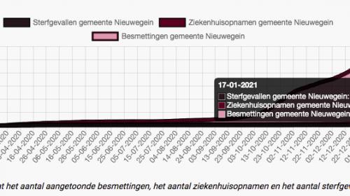 Nieuwegein kent nu 2.835 inwoners die Corona hebben opgelopen